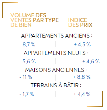 immobilier gironde